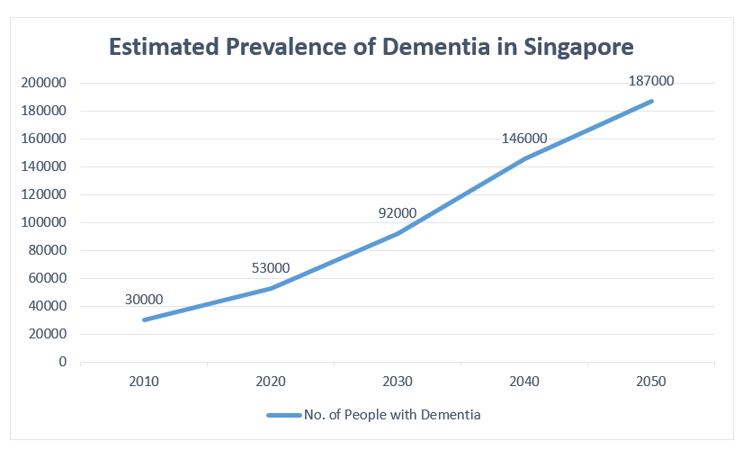 estimated-prevalence-of-dementia-in-sg